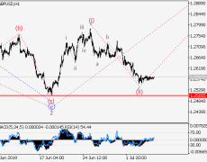GBP/USD: Wave Analysis And Forecast For July 5-12, 2019