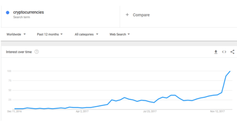Cryptocurrencies: Interest over Time