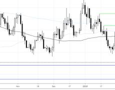 EUR/USD At 4-Month Low On Weak German Data