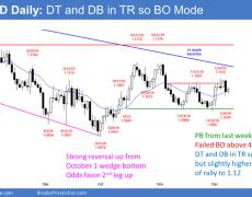 EUR/USD Trading Strategies: 12_09_19   Investing.com