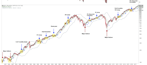SPX Monthly 1980-2017