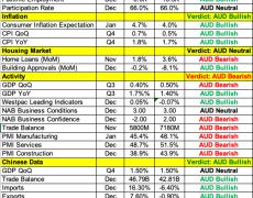 FX: Powell Downplays Virus Impact, NZ Rate Decision Next