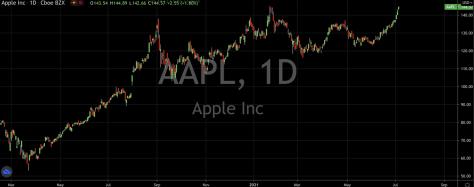 Apple Inc Stock Chart