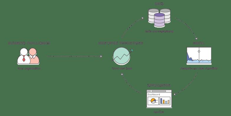Implementación del aprendizaje automático en su organización