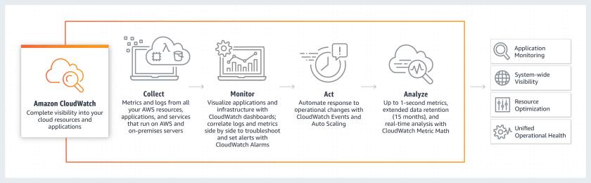 How Amazon CloudWatch works