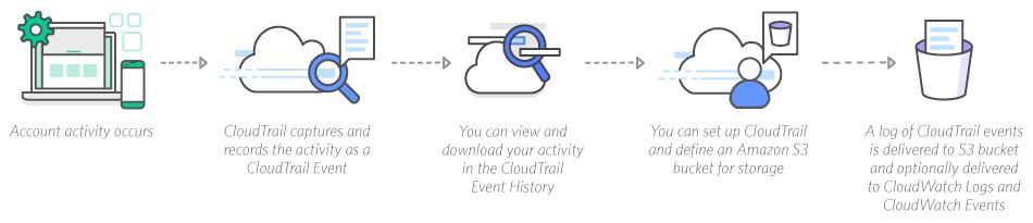 AWS CloudTrail