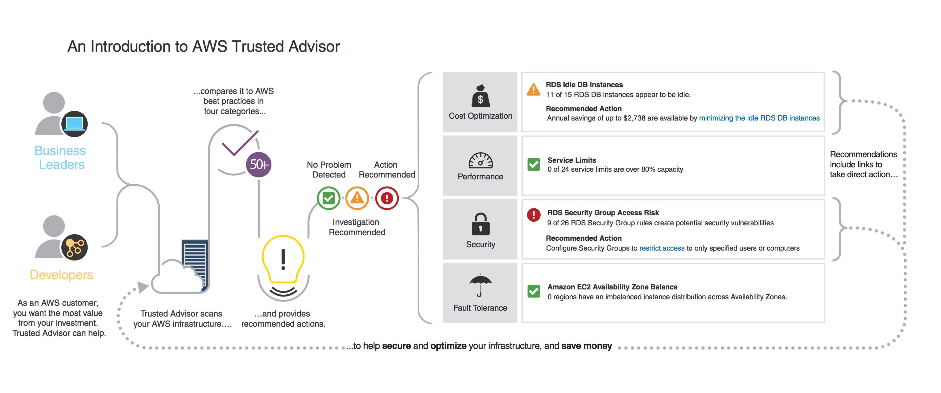 Aws Support Trusted Advisor