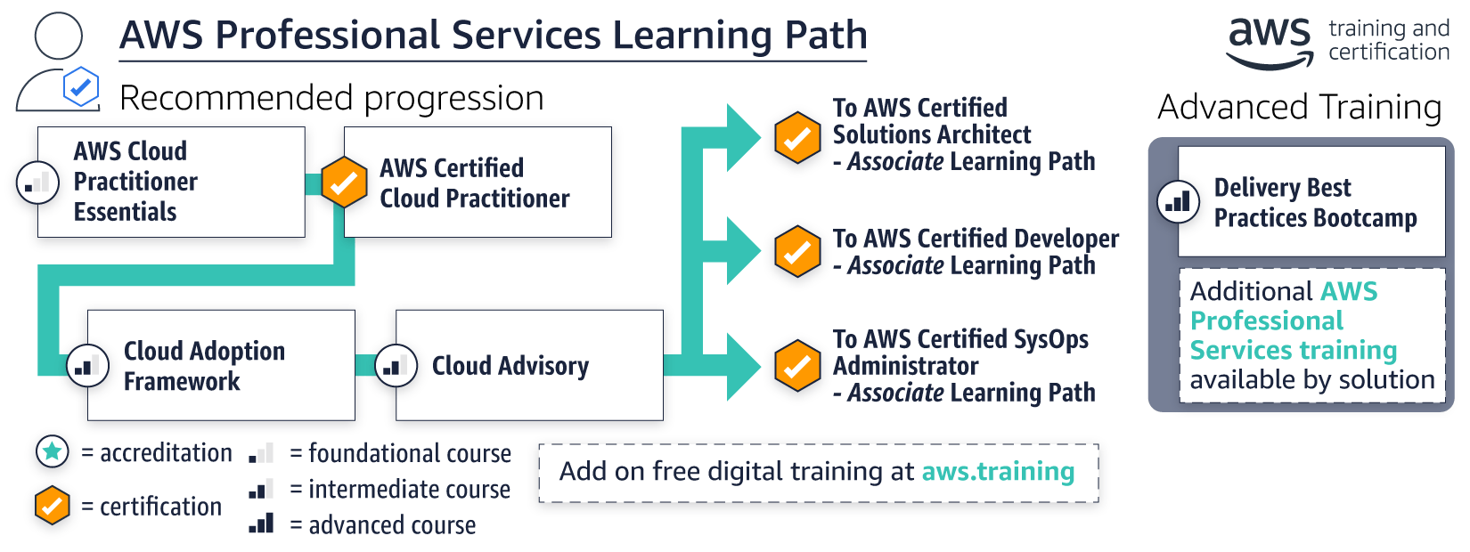 Apn Partner Aws Professional Services Learning Path Moved