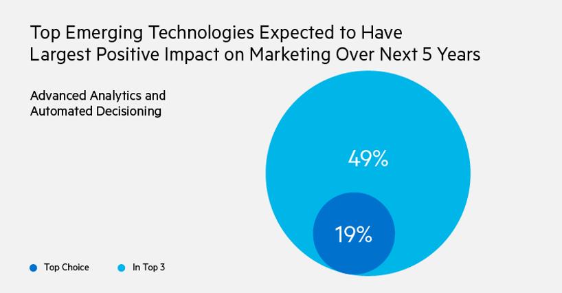 Lorsqu'on leur a demandé en 2019 quelles technologies émergentes devraient avoir le plus grand impact positif sur le marketing au cours des cinq prochaines années, 49% ont déclaré que l'analyse avancée et la prise de décision automatisée figuraient dans leur top 3, et 19% ont déclaré que c'était le premier choix.