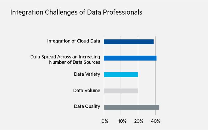 Défis d'intégration des professionnels des données: intégration de données cloud (39%), diffusion des données sur un nombre croissant de sources de données (41%), variété de données (20%), volume de données (20%), qualité des données (42 %)