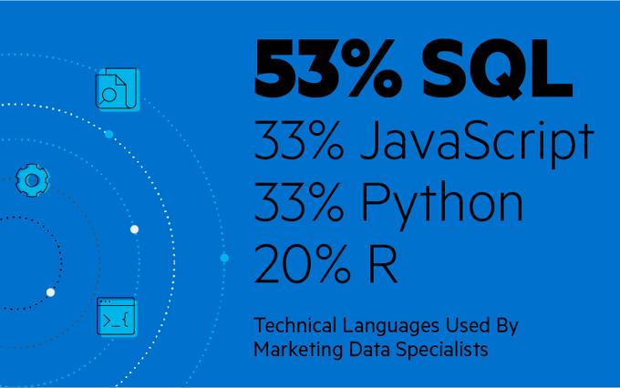 Langages techniques utilisés par les spécialistes des données marketing: 20% R, 33% Python, 33% JavaScript, 53% SQL
