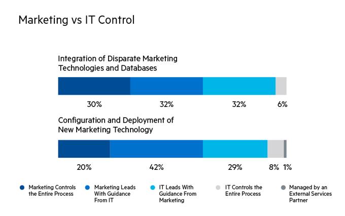 Marketing vs contrôle informatique - Pour l'intégration de technologies marketing et de bases de données disparates, le marketing contrôle l'ensemble du processus 30% du temps, le marketing mène avec les conseils de l'informatique 32% du temps, l'informatique mène avec les conseils du marketing 32% des temps, et le service informatique contrôle l'ensemble du processus 6% du temps. Pour la configuration et le déploiement d'une nouvelle technologie marketing, le marketing contrôle l'ensemble du processus 20% du temps, le marketing mène avec les conseils de l'informatique 42% du temps, l'informatique dirige avec les conseils du marketing 29% du temps, le service informatique contrôle l'ensemble du processus 8% du temps, et 1% du temps, il est géré par un partenaire de services externe.