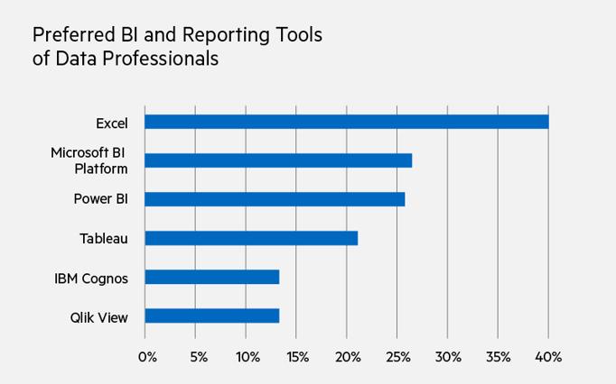 Les outils de BI et de reporting préférés des professionnels des données sont Excel (40%), Microsoft BI Platform (27%), Power BI (26%), Tableau (21%), IBM Cognos (13%), Qlik View ( 13%)