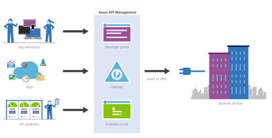 Image result for api management azure