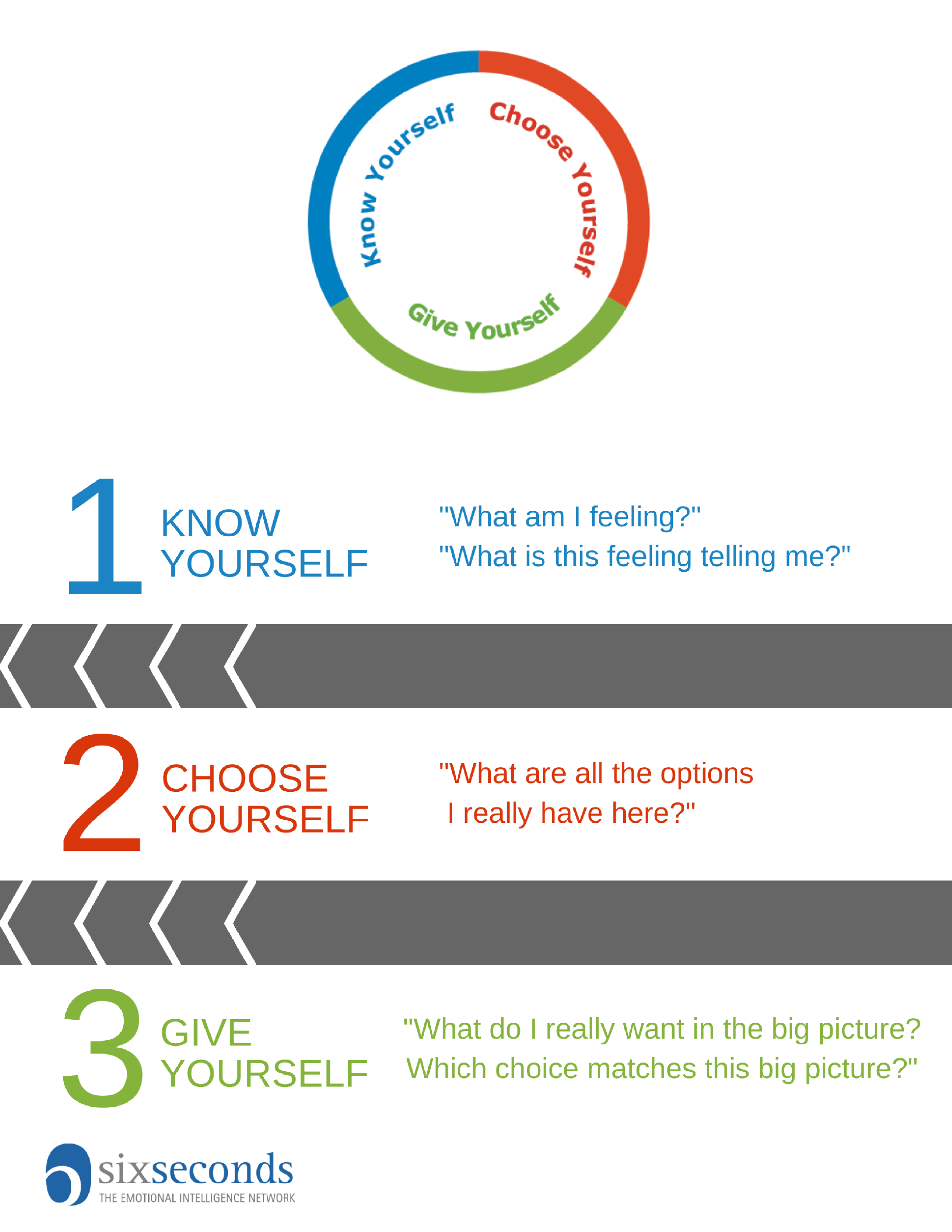 How To Practice Emotional Intelligence Tips For Choice