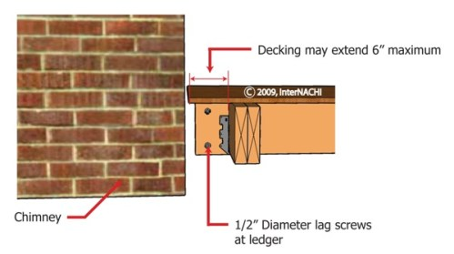 Decking overhang <= 6 inches.