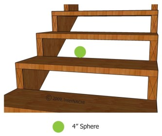 Open stair risers.