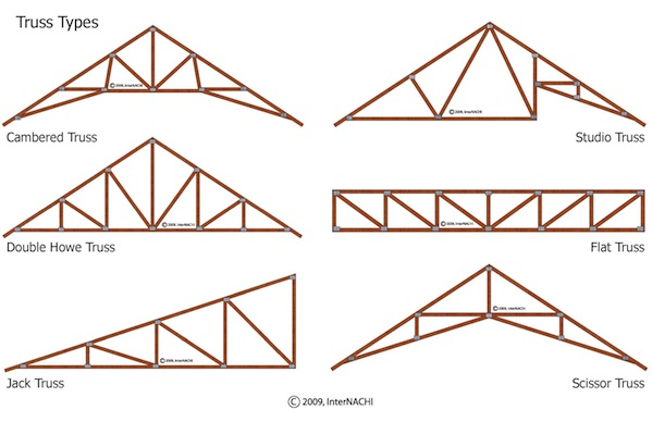 Trusses Are Manufactured In A Wide Variety Of Configurations And Have Been Around Since The Early 1950s To Be Engineered Correctly