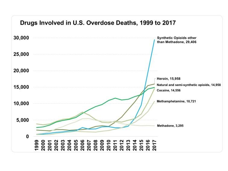 Opioid deaths 1999-2017