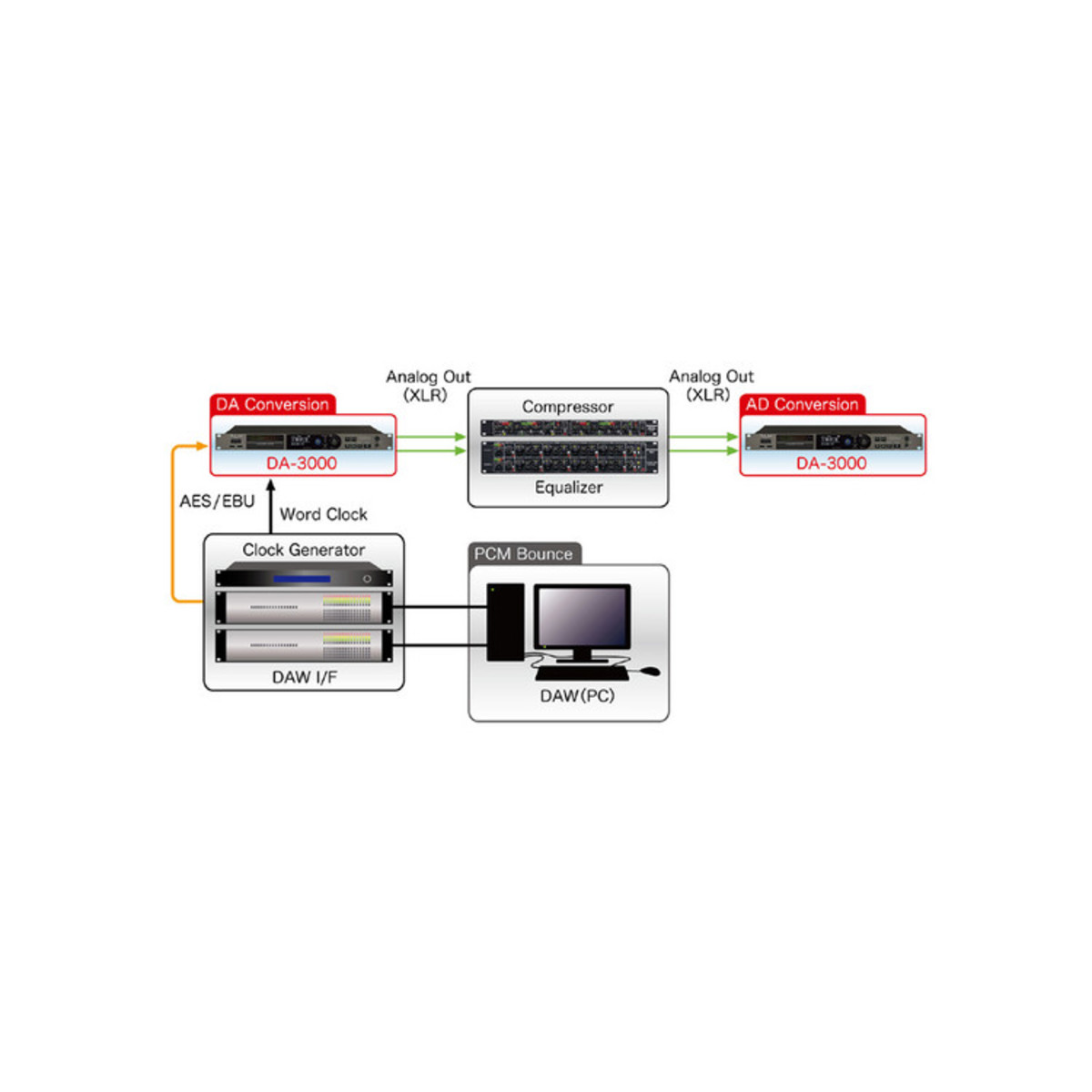 Tascam Da 2 Channel High Definition Audio Recorder