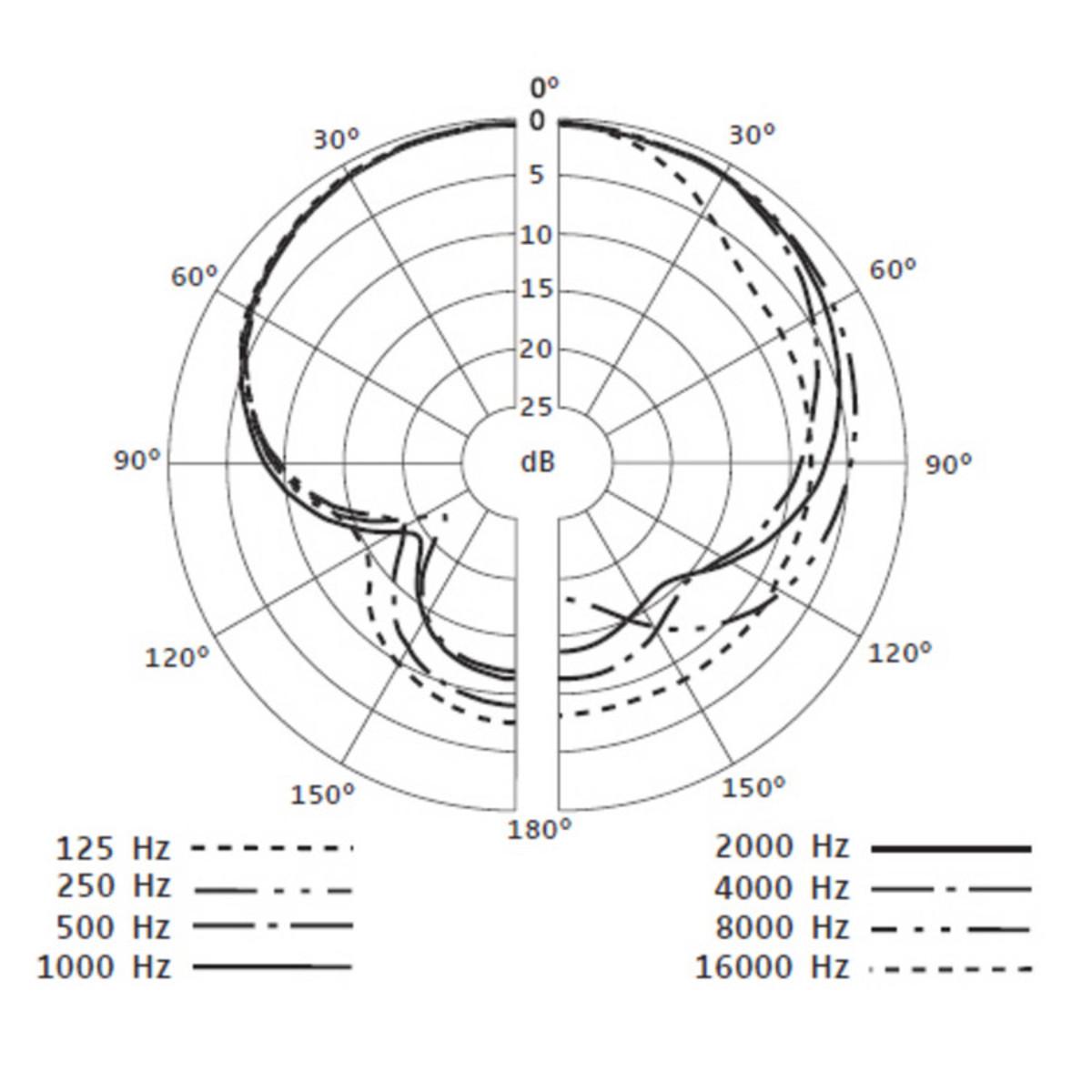 Sennheiser E609 Microfono Supercardiode Para Amplificador
