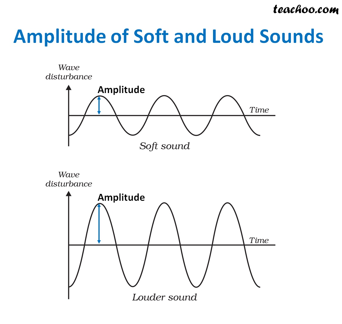 Amplitude Frequency And Time Period Of Sound
