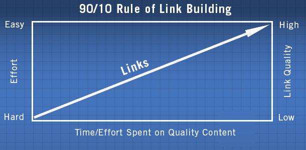90-10 Rule of Link Building