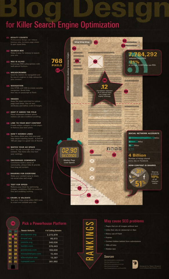 Blog Design for Killer SEO Infographic
