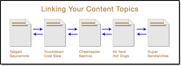 Linking Your Content Hub