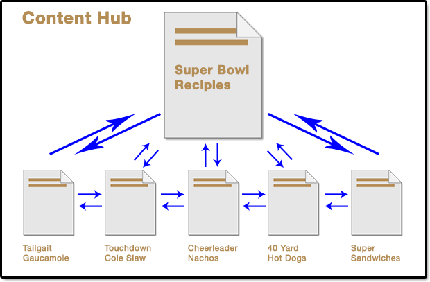 Center of the SEO  Content Hub