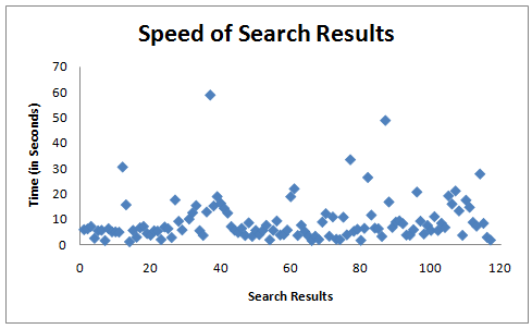 speed of search results