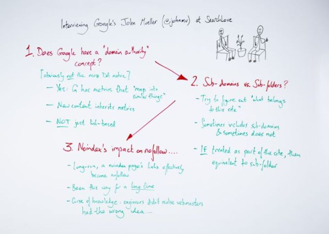 3 Large Classes from Interviewing John Mueller at SearchLove London 1