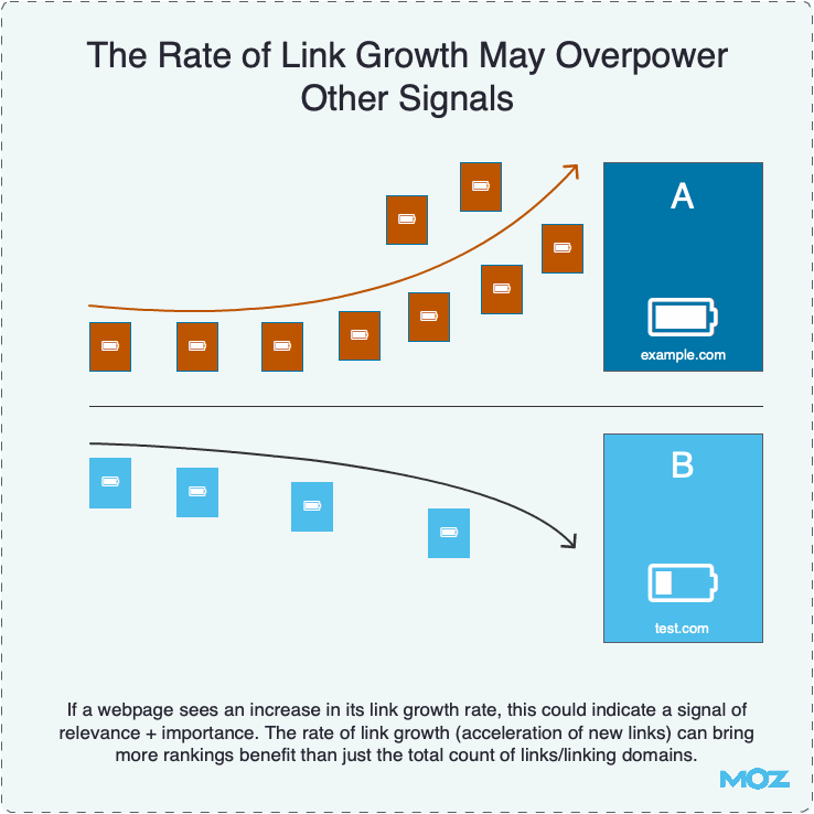 The Rate of Link Growth Can Signal Freshness
