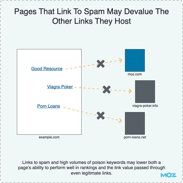 Pages That Link To Spam May Devalue The Other Links They Host