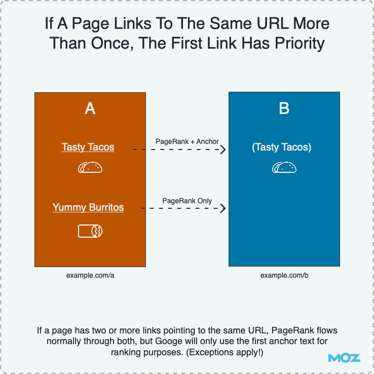 If A Page Links To The Same URL More Than Once, The First Link Has Priority