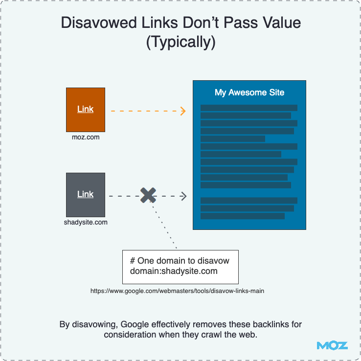 Disavowed Links Don't Pass Value (Typically)