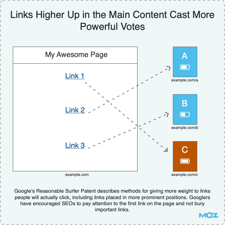 Links Higher Up in the Main Content Cast More Powerful Votes