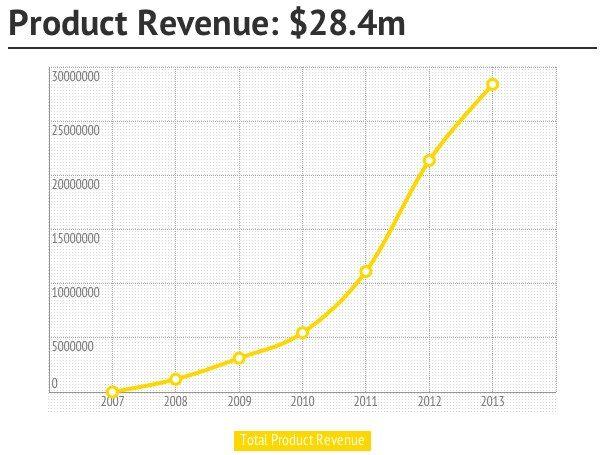 Product Revenue