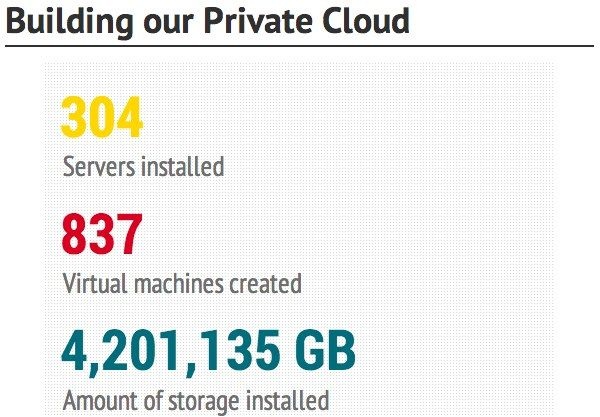 Building our private cloud