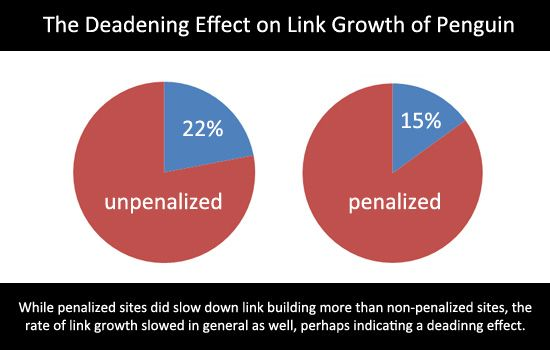 Deadening Link Growth