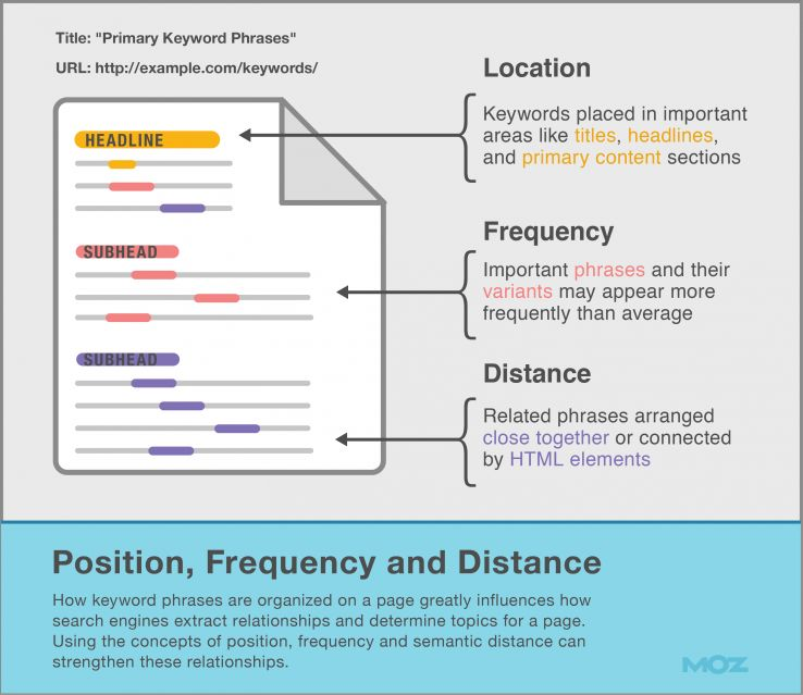 Keyword Position, Frequency and Distance