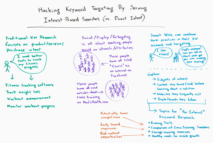 Hacking Keyword Targeting whiteboard