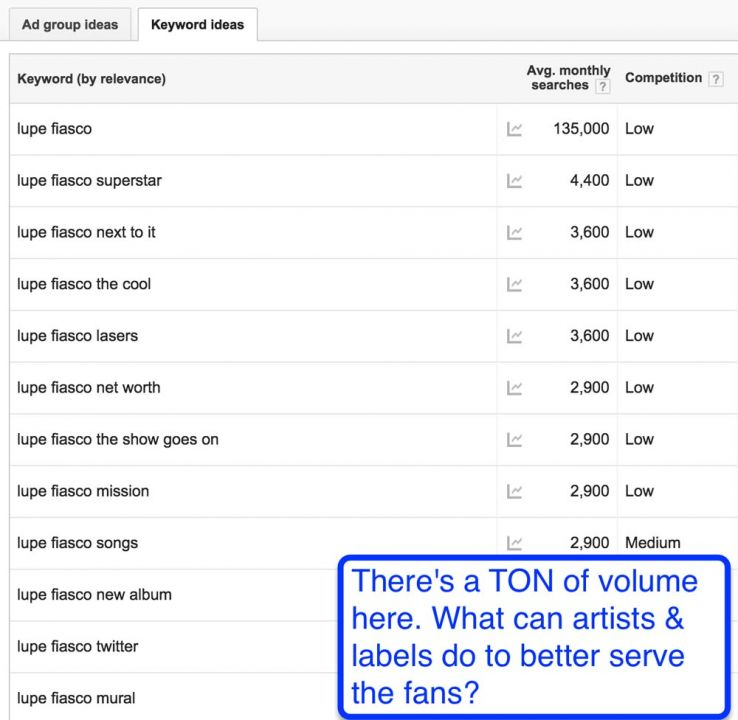 branded search terms lupe fiasco