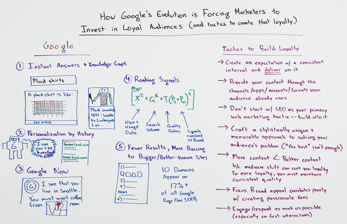 How Google's Evolution is Forcing Marketers to Invest in Loyal Audiences Whiteboard