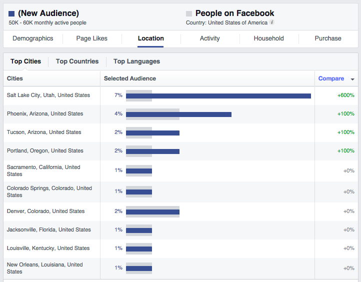 localized facebook insights data