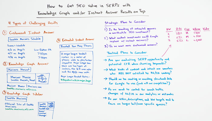 SERPS in Knowledge Graph Whiteboard