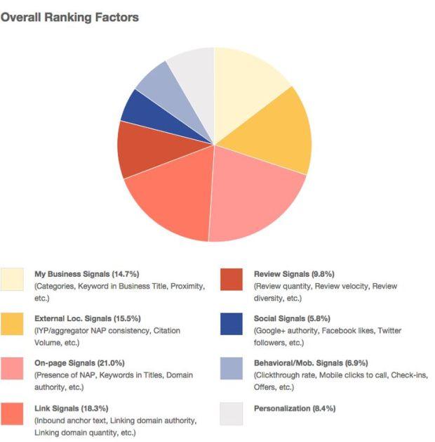 ranking factors survey results