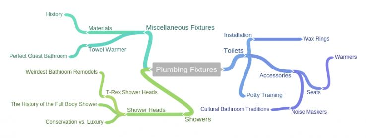 ideation for difficult industries - plumbing