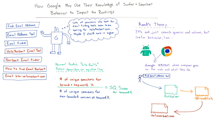 How Google May Use Their Knowledge of Surfer & Searcher Behavior to Impact the Rankings - Whiteboard Friday