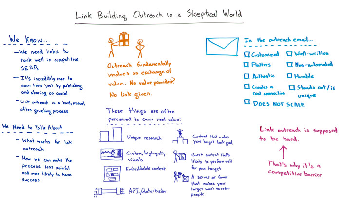 Link Building Outreach in a Skeptical World Whiteboard